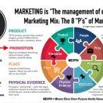 Proper Definition of Marketing