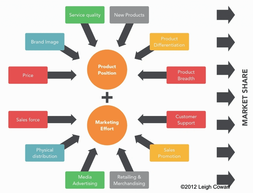 How to grow market share