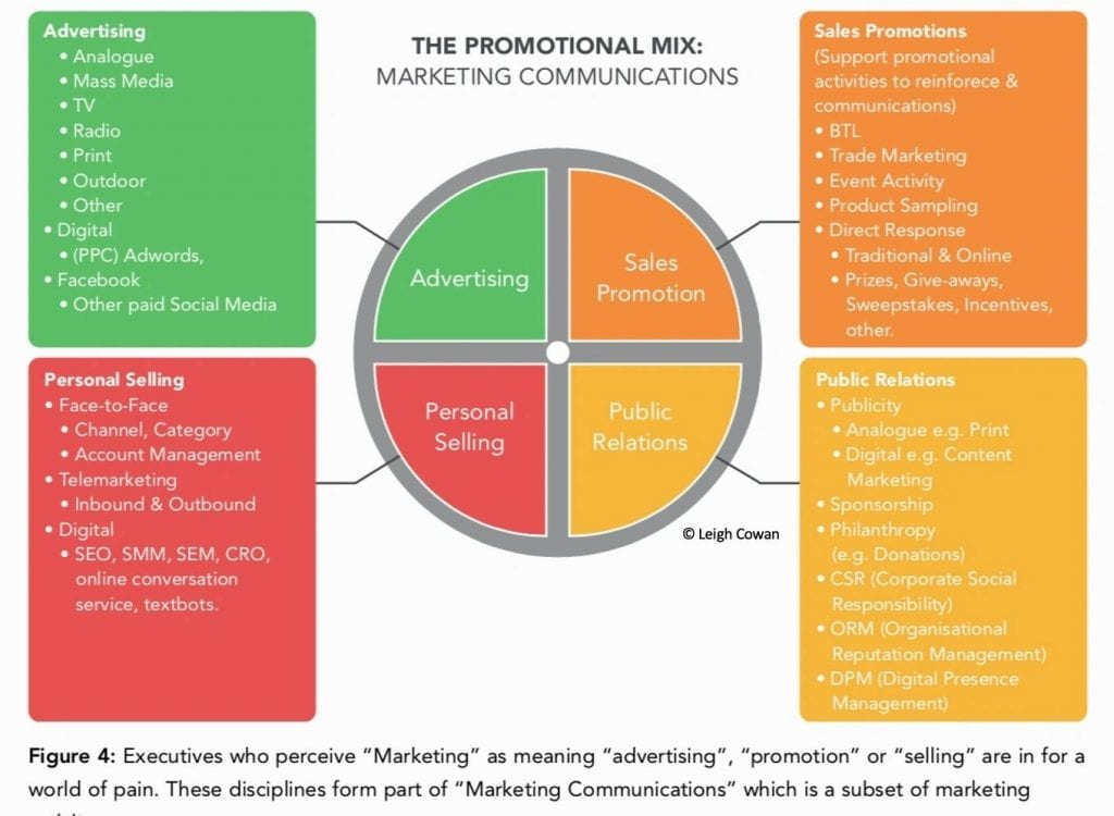 The Promotional MIx is just one part of the Marketing Mix.
