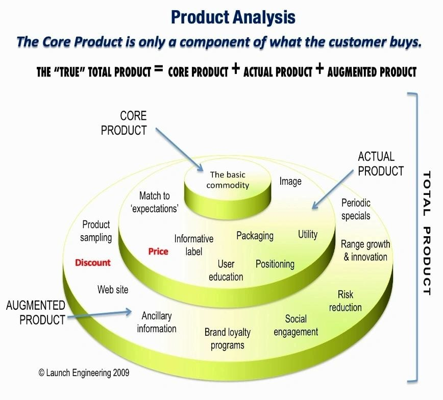 The Concept of Total Product is essential to good marketing