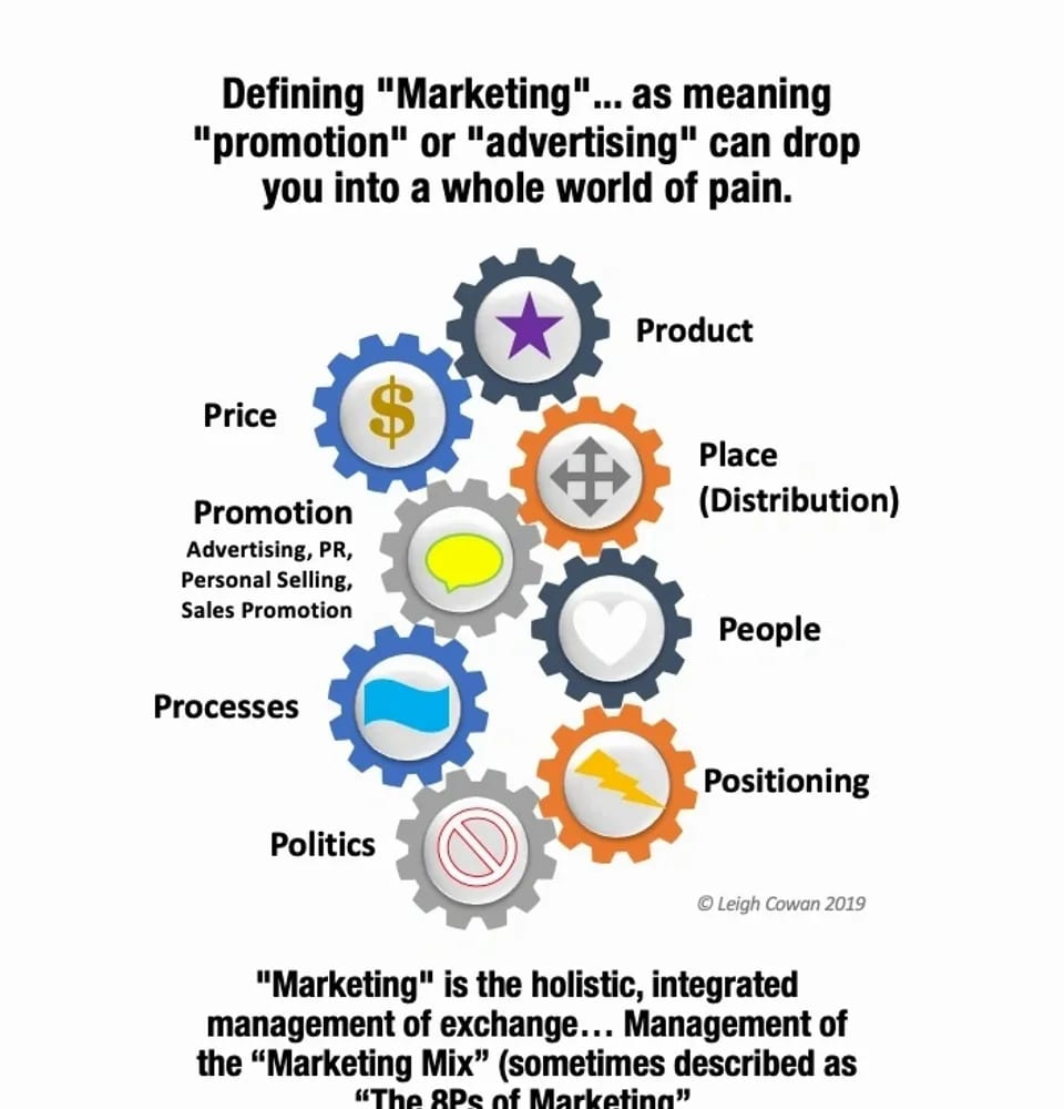 Marketing management requires coordination of all the 8 elements of the marketing mix.