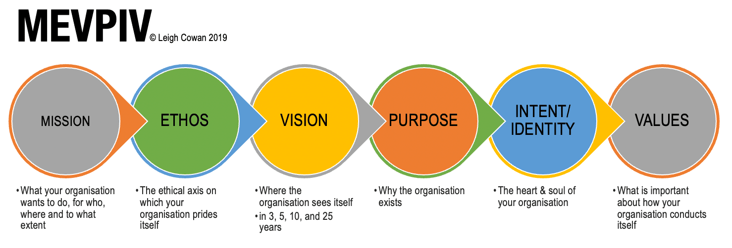 The MEVPIV: Mission, Ethos, Vision, Purpose, Intent, Values